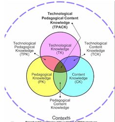 Technology Integration - Content, Pedagogy and Technology Knowledge ~ Educational Technology and Mobile Learning Instructional Coaching, Instructional Technology, Instructional Design, Educational Technology, Instructional Strategies, Teaching Technology, Technology News, Learning Theory, 21st Century Learning