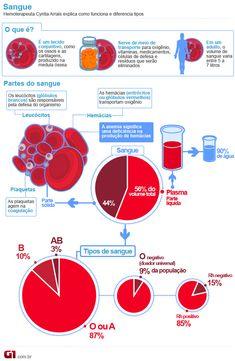 Quase 90% da população brasileira tem sangue dos tipos A ou O