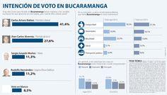 Carlos Arturo Ibáñez le puso freno al voto en blanco en las elecciones en Bucaramanga