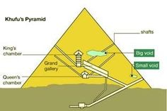 """How are muon particles used to investigate the Great Pyramid?  Image Credit: """"Khufu's Pyramid"""" by Nicolas Mee. Used with permission. #muons #particles #physics #chemistry #greatpyramid #ancientegypt Khufu Pyramid, Machinery's Handbook, Trick 17, Large Hadron Collider, Physics Experiments, Mystery, Electromagnetic Spectrum, Secret Rooms"""