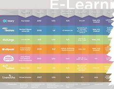 Comparando los sitios que enseñan idiomas por Internet