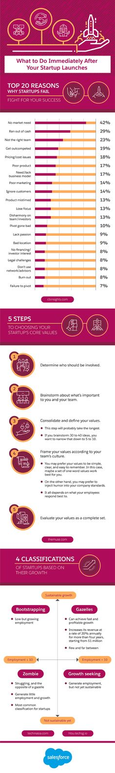 Are you considering starting a new business? Want to avoid the common pitfalls that prevent other startups achieving success? Start Up Business, Business Planning, Business Tips, Business Infographics, Small Business Trends, Make Money Blogging, Business Marketing, Entrepreneurship, Startups