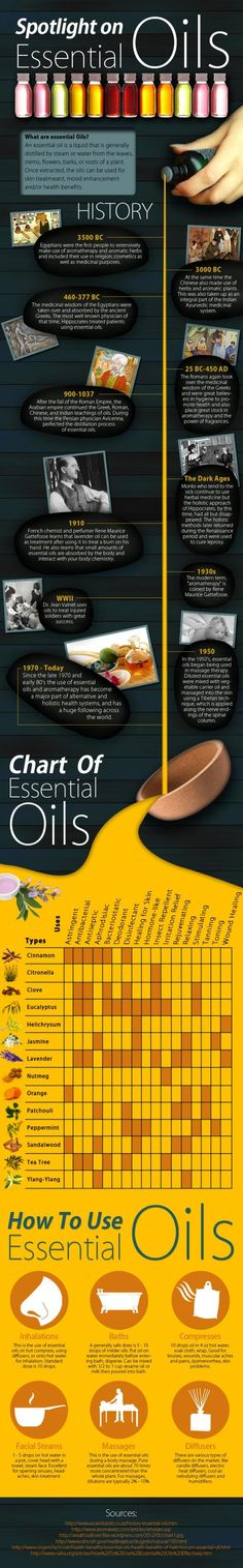 Spotlight on Essential Oils: Essential Oil History, Chart of Essential Oils & How To Use Essential Oils. #EssentialOils http://www.lovingessentialoils.com/
