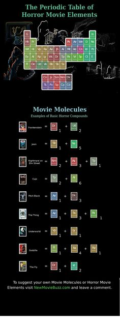 Periodic table of horror movie elements