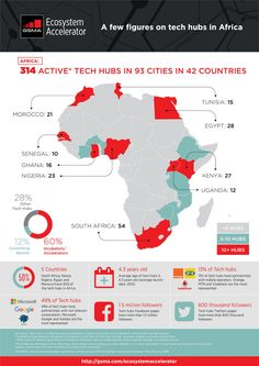 Africa's Exploding Tech Startup Ecosystem
