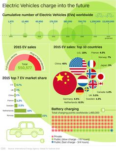 Kirill Klip.: IEA: China Leads Lithium Race With 40% Of Electric Cars Sales In 2015, Followed By The U.S. With 22%. #EV #green_transport #transportation #lithium