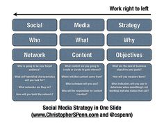 Social media strategy in one slide.
