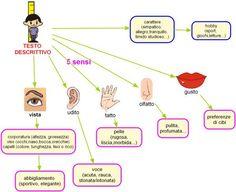 71 Fantastiche Immagini Su Testo Descrittivo Learn Italian
