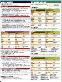 Spanish grammar chart-Verb Tenses