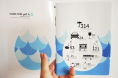 A Day With Water by Benjamin Koh, via Behance Graphic Design Layouts, Book Design Layout, Brochure Design, Information Design, Information Graphics, Water Branding, Brochure Cover, Water Conservation, Layout Inspiration