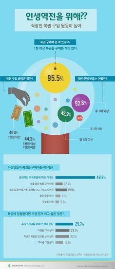 #Infographic [Korean]  인생역전을 위해? 직장인 복권 비율 월등히 높아