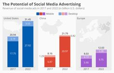 The worldwide social media advertising market was worth some billion dollars in and accounted for 18 percent of the total digital advertising market. You will find more infographics at Social Media Pdf, Social Media Pages, Social Media Marketing, Online Marketing, Lace Iphone Wallpaper, Advertising, Ads, Videos Funny, Online Business