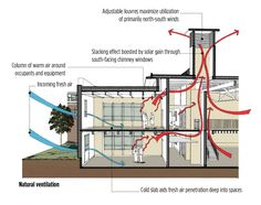 Green Thermal #Ventilation and cross ventilation: two basic principles of passive ventilation. Description from pinterest.com. I searched for this on bing.com/images