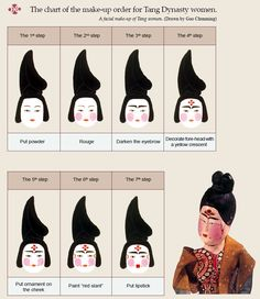 Tang Dynasty. The chart of the make-up order for Tang Dynasty women. [Painted by Gao Chunming, selected from Chinese Clothing by Hua Mei.]