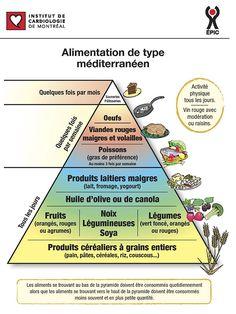 Alimentation méditerranéenne | Centre ÉPIC de l'Institut de Cardiologie de Montréal