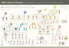 HBO's Game of Thrones: Illustrated Guide to Houses & Character Relationships