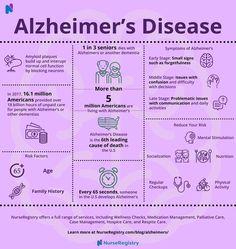 All About Alzheimer's Disease Lewy Body Dementia, Alzheimer's And Dementia, Alzheimer's Symptoms, Dementia Symptoms, Dementia Quotes, Nursing Documentation, Alzheimer's Prevention, Understanding Dementia, Hospice Nurse