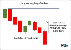 Intraday Trading Strategies – Most Profitable Strategy in Current Time Candlestick Chart, Trade Finance, Intraday Trading, Current Time, Technical Analysis, Trading Strategies, Stock Market, Knowledge, Bar Chart