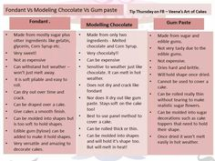 Different between fondant modeling chocolate & gum paste