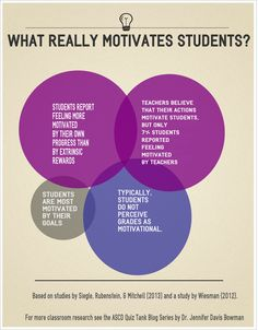 Can you motivate your students? The answer may surprise you.