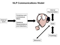 A simplistic starting point for understanding #NLP.