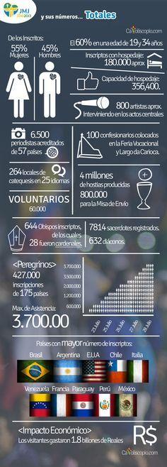Jornada Mundial de la Juventud Rio 2013 en números