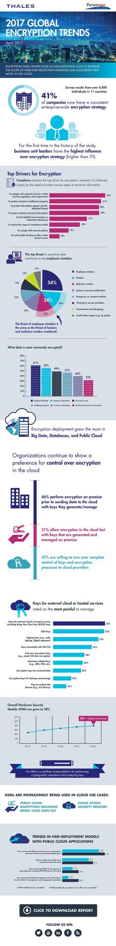 Cloud adoption and escalating threats accelerate encryption deployment » An awesome infographic to explain the latest state of charity cyber security via Charity Digital News