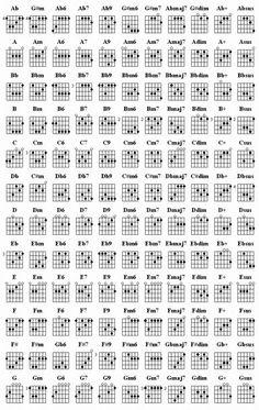 Basic Guitar Chord Chart http://musi-source.blogspot.ca/2010/11/basic-guitar-chord-chart.html http://www.guitarandmusicinstitute.com http://www.guitarandmusicinstitute.com
