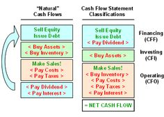 Relationship Between Financial Statements  Accounting  Finance