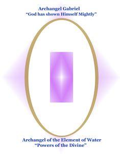 Archangel Gabriel :: Fourth Dimensional Shift