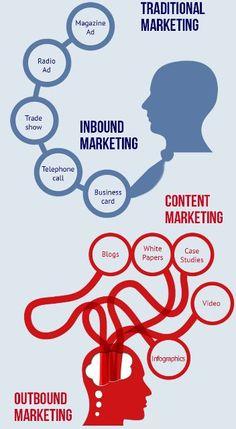 Traditional Marketing vs Content Marketing #contentmarketing