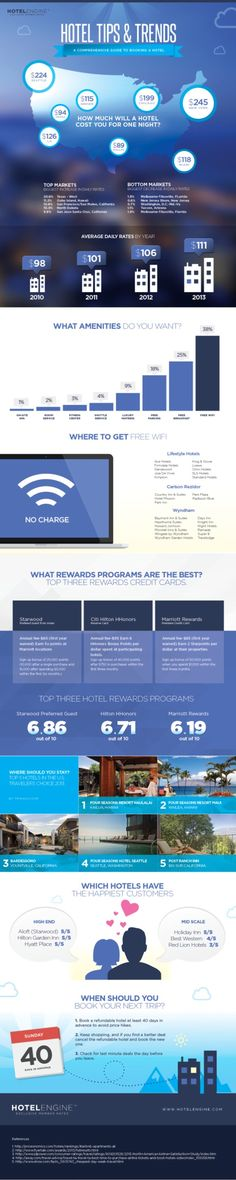 infographic, Hotel Tips & Trends