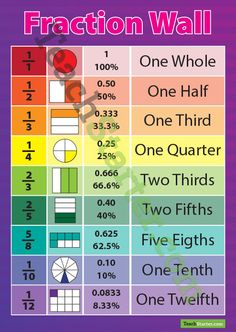 A poster showing various fractions, percentages and their corresponding amounts and names.