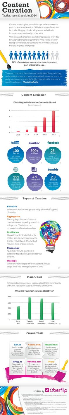 Main content curation tactics and objectives for 2014, incl. types of curation.
