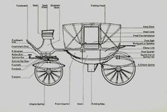Carriage Parts