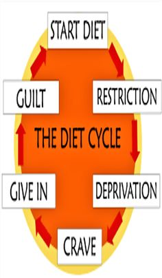 The essential elements of a fad diet.  Essentially a fad diet is an unsanctioned diet program that promises dramatic short-term weight loss results. In short, they make promises that are too good to be true.