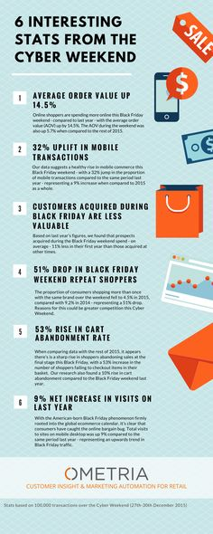 6 Fascinating Online Shopping Stats from the Cyber Weekend Fascinating Facts, Cyber Monday, Ecommerce, Black Friday, Fun Facts, Nerdy, Online Shopping, Web Design, Social Media