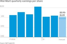 Wal-Mart cuts outlook on investments in wages, e-commerce $WMT http://on.wsj.com/1UQS5Au