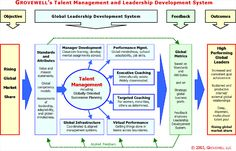 Talent-Mgmt-Chart.gif (750×483)