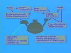 Construcción de un biodigestor (Parte 4)