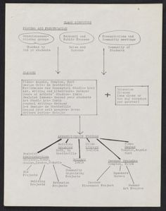 Citation: Curriculum for the Feminist Studio Workshop at the Woman's Building, between 1976 and 1980. Woman's Building records, Archives of American Art, Smithsonian Institution.