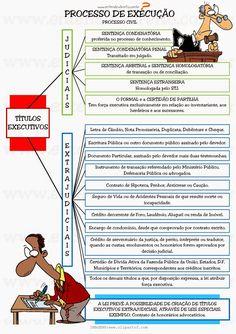 PROCESSO DE EXECUÇÃO Conceitos iniciais - O processo judicial é uma soma de atos que visa determinado f...