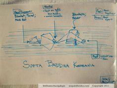 Restorative Yoga-Supta Baddha Konasana-Bacigalupe Restorative Yoga Poses, Asana, Restoration, Meditation, Yoga Poses, Zen
