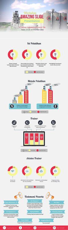 Infografis Evaluasi Workshop Amazing Slide PT Semen Indonesia 13-14 Desember 2016.