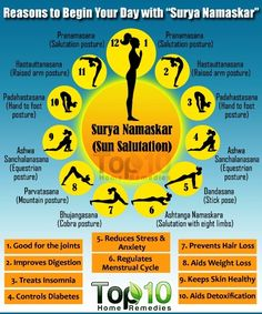 Crystal-clear Sun Salutation video teaches how to do Surya Namaskar, and breaks down the sun salutation poses. Is surya namaskar the perfect yoga flow? Surya Namaskar Benefits, Irregular Menstrual Cycle, Top 10 Home Remedies, Coconut Health Benefits, Types Of Yoga, Yoga Benefits, Motivation, Health Tips, Health Care