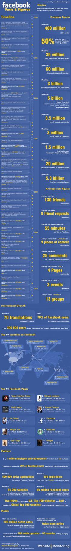 Facebook Facts & Figures Timeline