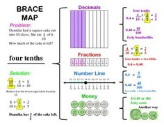 A brace map is used to show the relationship between decimals, fractions, money and number lines. A sample is given that you can teach on an anchor chart and then students can be paired up to do their own brace map.