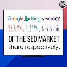 This statistics shows how Google has dominated the search engine market.  #tuesdaythoughts #DidYouKnow #Google #googlemarketinglive #Bing #Yahoo #searchenginemarketing #SearchEngineOptimization #seo #market #digitalmarketingagency #digitalmarketing #agencylife Website Design Services, Search Engine Marketing, Digital Marketing Services, Search Engine Optimization, Statistics, Web Development, Service Design, Seo, Web Design