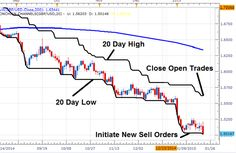 """The """"HI-Low Breakout"""" #trading strategy approach is designed to find entries with the trend when price breaks from a key point of support or resistance. http://forex-quebec.com/strategy-series-hi-low-breakout/ #forex"""