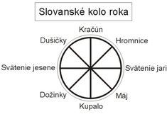 Slovanské sviatky podľa slnečného kalendára | CEZ OKNO